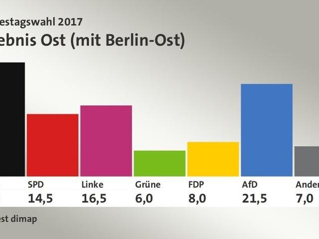 Merkels Union mit schlechtesten Ergebnis seit 1949