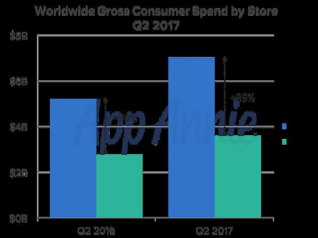 App Store vs. Play Store: Apples Umsatzvorsprung wächst weiter