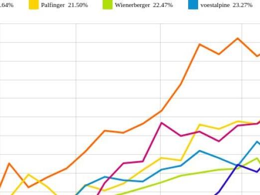 Rosenbauer und Wienerberger vs. voestalpine und Polytec Group – kommentierter KW 33 Peer Group Watch Zykliker Österreich