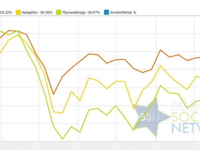 Salzgitter und ArcelorMittal vs. ThyssenKrupp und voestalpine – kommentierter KW 33 Peer Group Watch Stahl