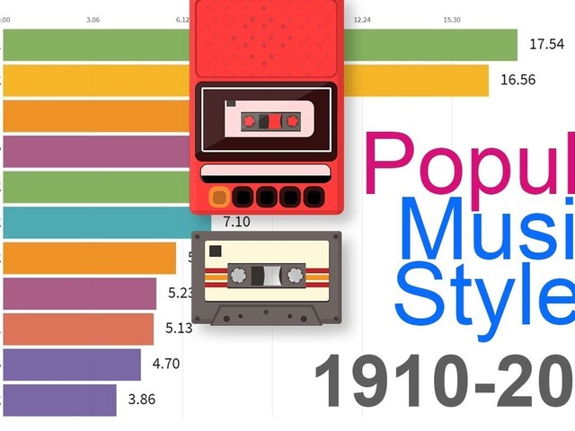 Most Popular Music Styles 1910 – 2019