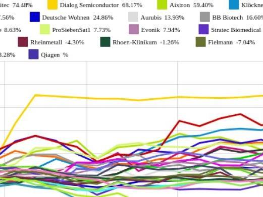 Sartorius und Aixtron vs. Aurubis und ProSiebenSat1 – kommentierter KW 31 Peer Group Watch Deutsche Nebenwerte