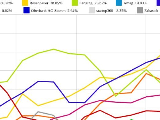 Amag und FACC vs. bet-at-home.com und Fabasoft – kommentierter KW 25 Peer Group Watch OÖ10 Members