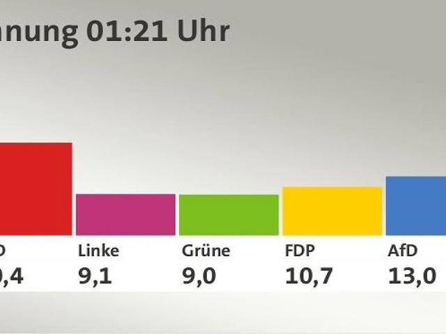Alle Wahlkreise ausgezählt - Das vorläufige Ergebnis der Bundestagswahl 2017