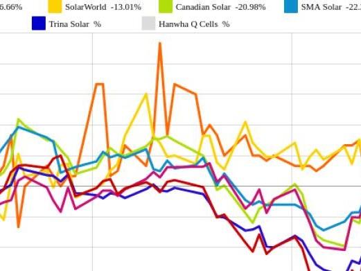 Trina Solar und Hanwha Q Cells vs. SolarEdge und JinkoSolar – kommentierter KW 18 Peer Group Watch Solar