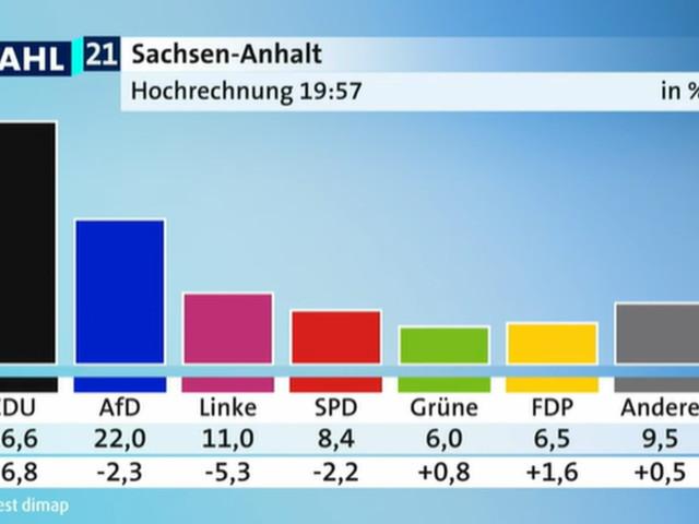 Landtagswahl in Sachsen-Anhalt: Hochrechnungen, Sitze – alle Zahlen im Überblick