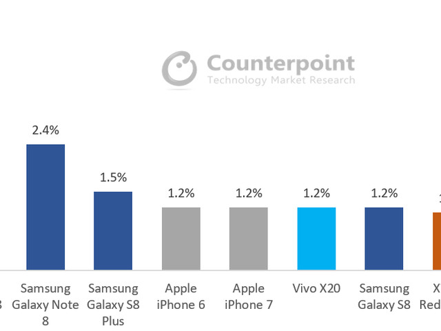 iPhone 8 und iPhone 8 Plus die beliebtesten Smartphones im Oktober 2017