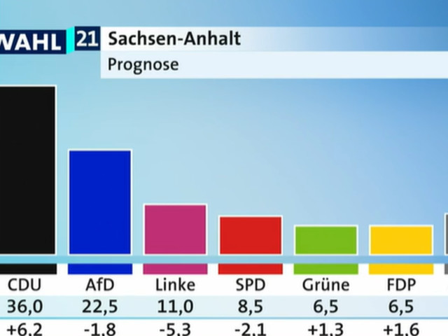 Landtagswahl in Sachsen-Anhalt: Prognose, Sitze – alle Zahlen im Überblick