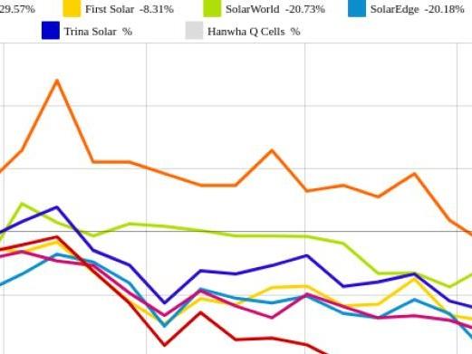 Trina Solar und Canadian Solar vs. JinkoSolar und SolarWorld – kommentierter KW 32 Peer Group Watch Solar