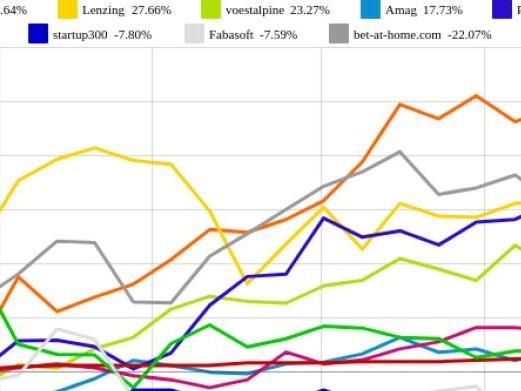 Fabasoft und Rosenbauer vs. bet-at-home.com und voestalpine – kommentierter KW 33 Peer Group Watch OÖ10 Members