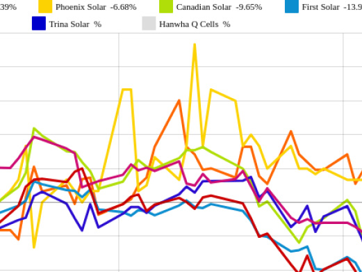 First Solar und SolarEdge vs. Phoenix Solar und SMA Solar – kommentierter KW 16 Peer Group Watch Solar
