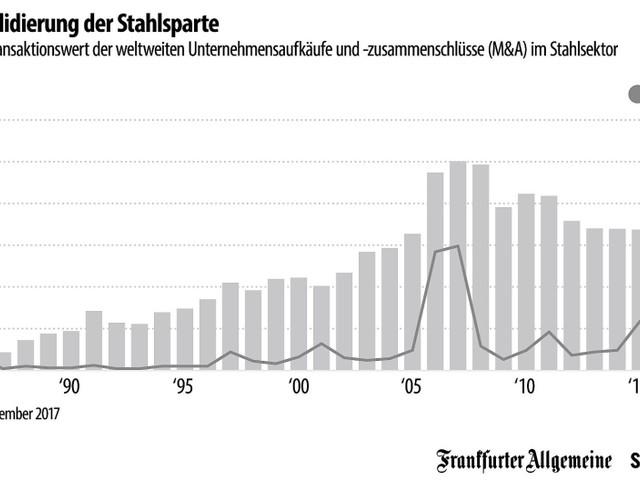 Grafik des Tages: Übernahmen und Zukäufe in der Stahlindustrie