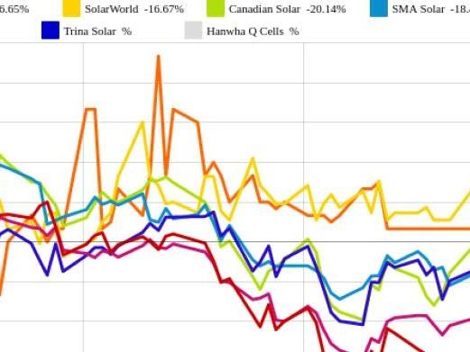Phoenix Solar und Trina Solar vs. SolarCity und SolarWorld – kommentierter KW 21 Peer Group Watch Solar