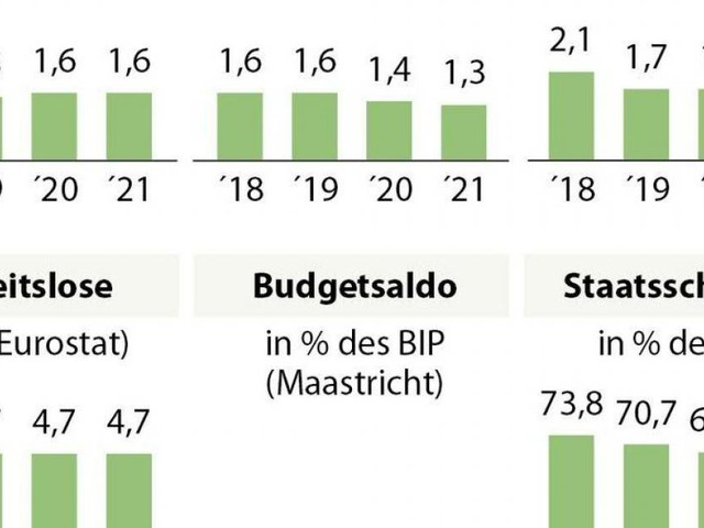 BIP-Wachstum in Österreich 2018 kleiner als gedacht