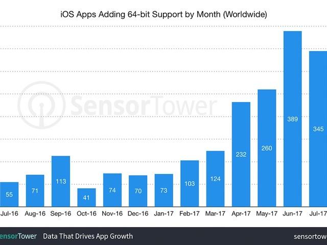 App Store: 64-Bit Support steigt im Zuge des nahenden iOS 11 Release