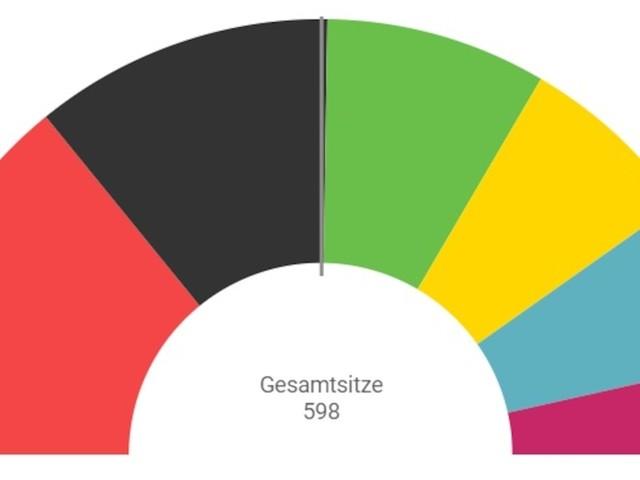 Wahl am 26. September - Koalitionsrechner: Welche Parteien nach der Bundestagswahl regieren könnten