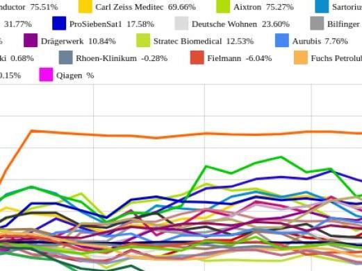 Salzgitter, MorphoSys, BayWa geben am meisten ab (Peer Group Watch Deutsche Nebenwerte powered by Erste Group)