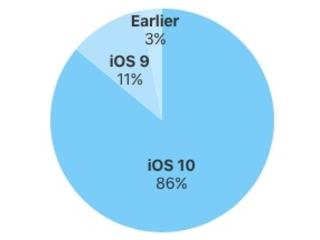 iOS 10 auf 86 Prozent aller Geräte installiert