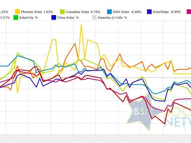 SMA Solar und Canadian Solar vs. SolarCity und SolarWorld – kommentierter KW 13 Peer Group Watch Solar