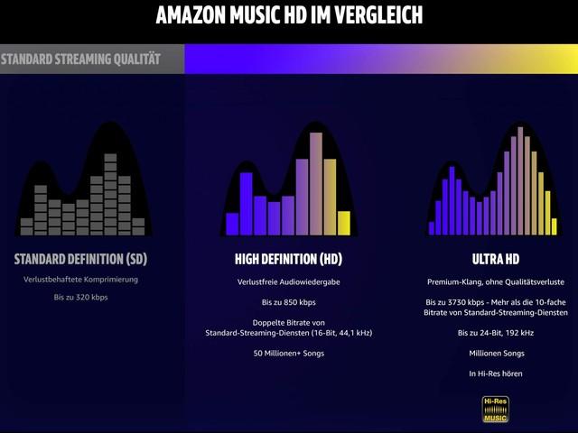 Amazon Music HD: 90 Tage kostenlos testen
