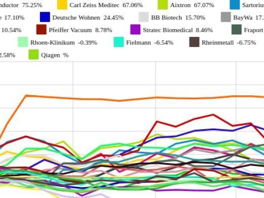 MorphoSys, Aixtron und Rheinmetall am besten (Peer Group Watch Deutsche Nebenwerte powered by Erste Group)