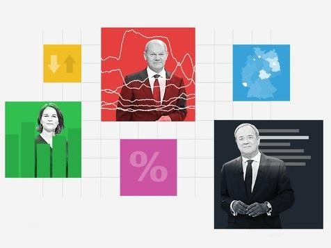 CDU bei 22 Prozent – Scholz in Kanzlerfrage deutlich vor Laschet