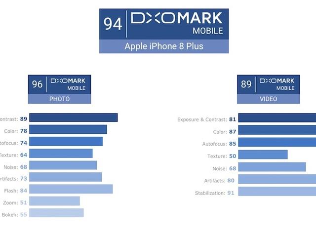 iPhone 8 Plus: Die beste Smartphone-Kamera laut DxOMark
