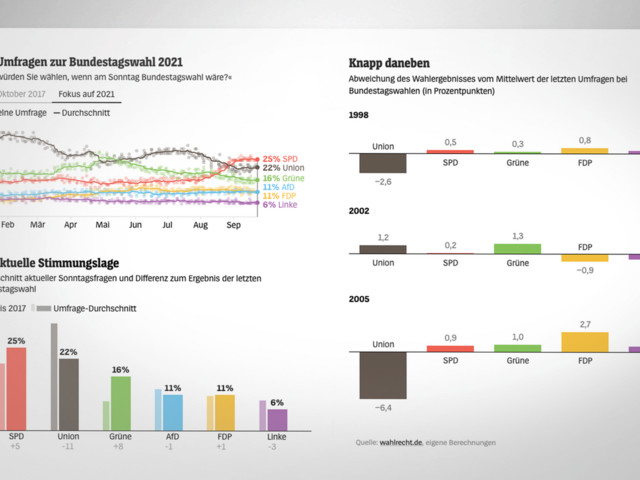 Bundestagswahl 2021: Warum Armin Laschet die Umfragen verzerren könnte