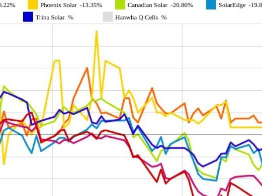 SolarEdge und Canadian Solar vs. SolarCity und Hanwha Q Cells – kommentierter KW 20 Peer Group Watch Solar