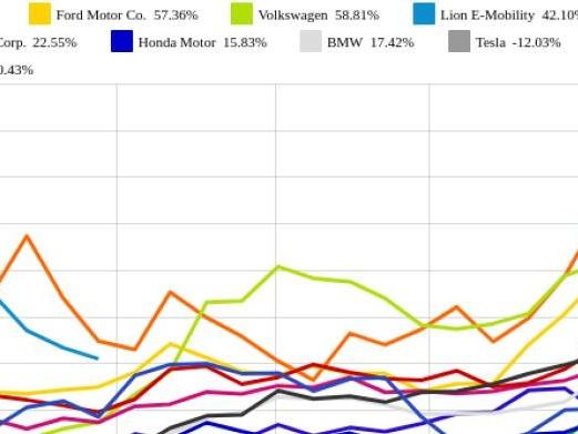 Honda Motor und Daimler vs. Toyota Motor Corp. und Lion E-Mobility – kommentierter KW 39 Peer Group Watch Auto, Motor und Zulieferer