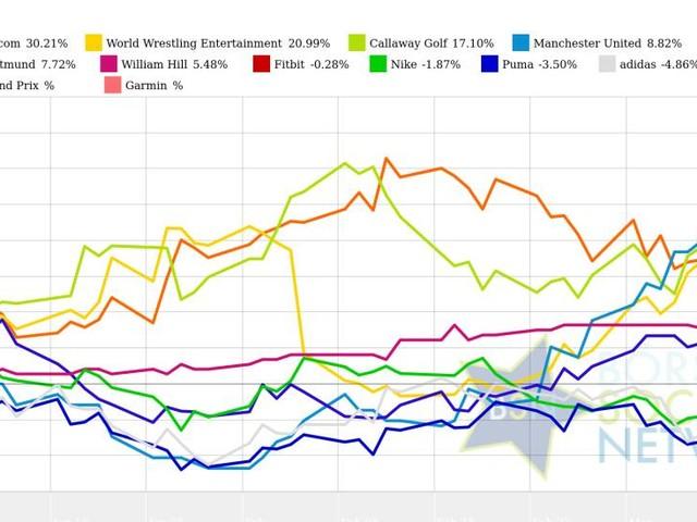 bet-at-home.com und Puma vs. Manchester United und Callaway Golf – kommentierter KW 11 Peer Group Watch Sport