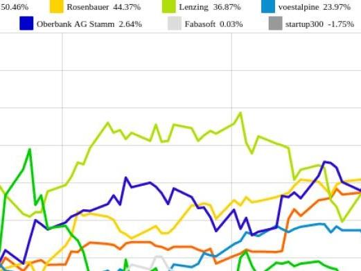 Fabasoft und FACC vs. Rosenbauer und bet-at-home.com – kommentierter KW 21 Peer Group Watch OÖ10 Members