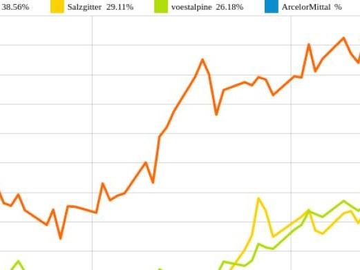 ArcelorMittal und voestalpine vs. ThyssenKrupp und Salzgitter – kommentierter KW 18 Peer Group Watch Stahl