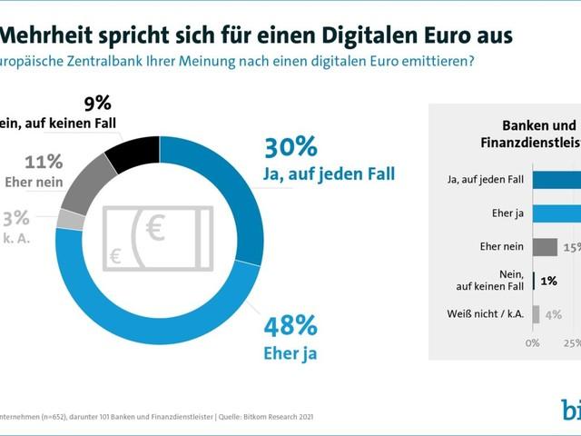 Deutsche Unternehmen wollen Einführung des digitalen Euro