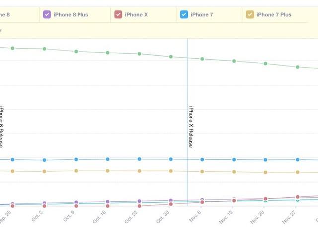 Mixpanel: iPhone X verkauft sich besser als das iPhone 8 (Plus)