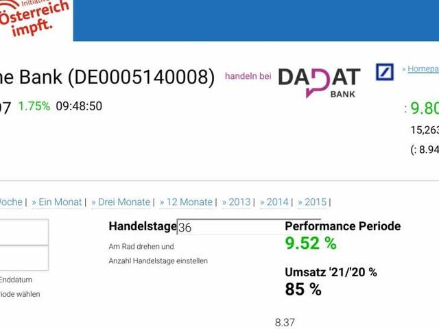 DAX-Frühmover: Delivery Hero, HeidelbergCement, Deutsche Bank, Deutsche Wohnen, Deutsche Post, Vonovia SE, MTU Aero Engines, Continental, Allianz und Fresenius