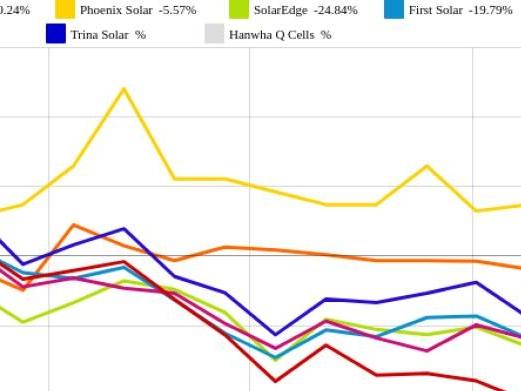 SolarWorld und First Solar vs. JinkoSolar und SolarCity – kommentierter KW 25 Peer Group Watch Solar