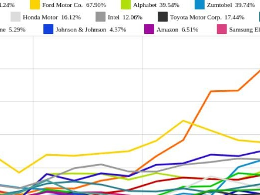 Roche GS und Amazon vs. Ford Motor Co. und Volkswagen – kommentierter KW 23 Peer Group Watch Global Innovation 1000