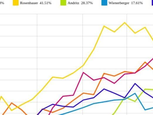 Palfinger und Polytec Group vs. voestalpine und RHI – kommentierter KW 36 Peer Group Watch Zykliker Österreich