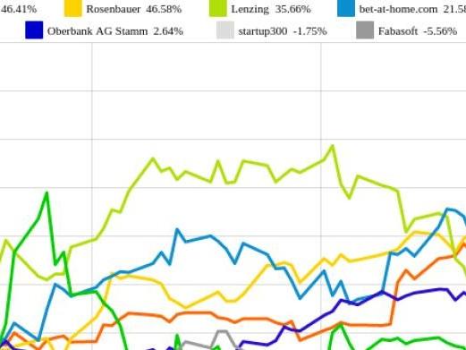 Fabasoft und Polytec Group vs. bet-at-home.com und Rosenbauer – kommentierter KW 20 Peer Group Watch OÖ10 Members