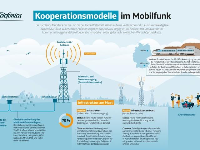 Telekom, Vodafone und Telefónica Deutschland kooperieren beim Netzausbau