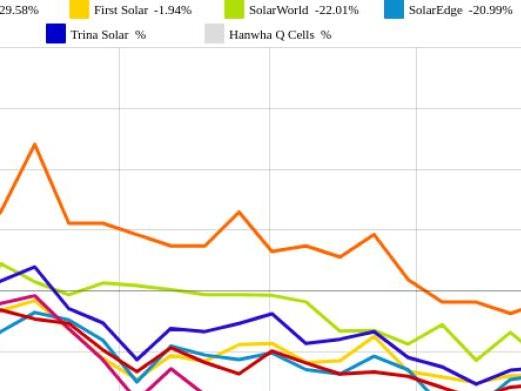 Trina Solar und SolarEdge vs. Phoenix Solar und JinkoSolar – kommentierter KW 37 Peer Group Watch Solar