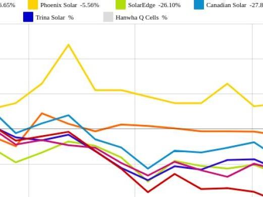 SolarEdge und Trina Solar vs. SolarWorld und SolarCity – kommentierter KW 24 Peer Group Watch Solar
