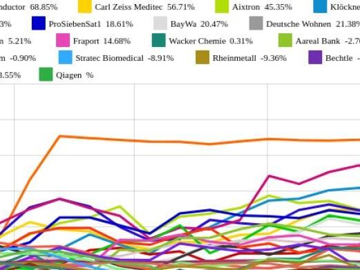Stratec Biomedical, Hochtief und Fraport am besten (Peer Group Watch Deutsche Nebenwerte powered by Erste Group)