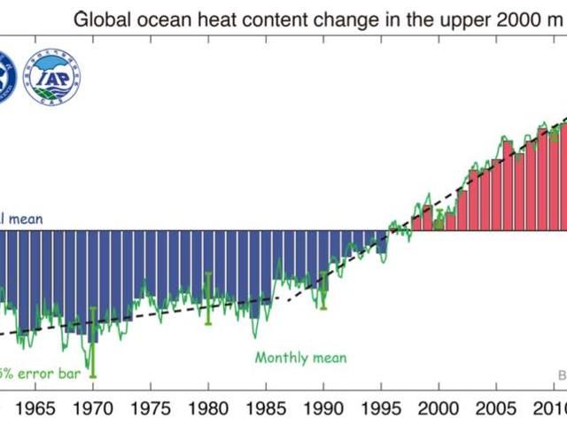 Jamais les océans n'ont été aussi chauds