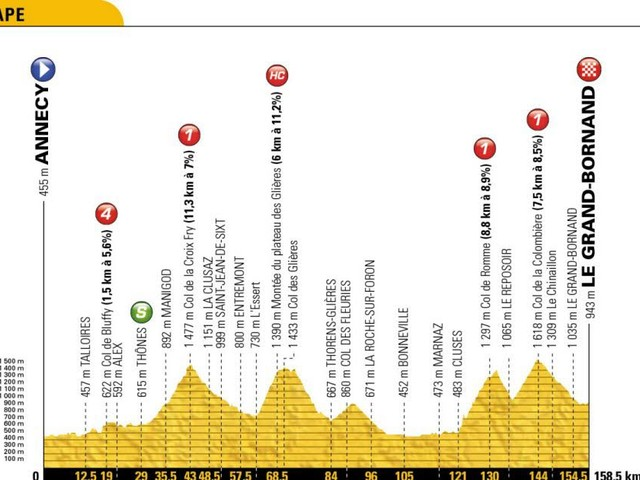 Le profil de la 10e étape (Annecy-Le Grand-Bornand) : à l'attaque des Alpes