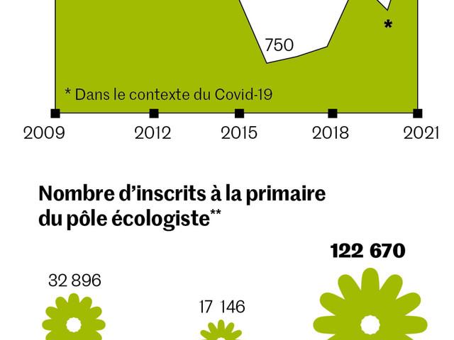 Des européennes de 2019 à la primaire pour 2022, les chiffres de la dynamique écologiste
