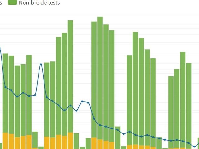 Discours d'Édouard Philippe: que disent les statistiques sur le coronavirus en France