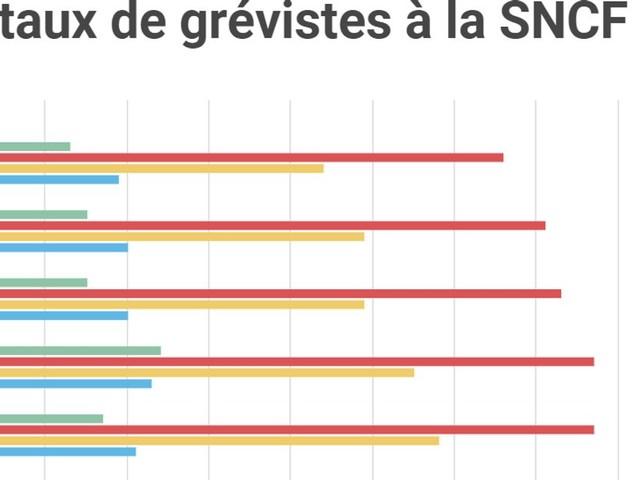 Grève à la SNCF : le taux de grévistes décline mais reste important