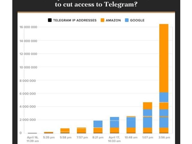Telegram : Moscou serre la vis sur le Web, par Benjamin Quénelle